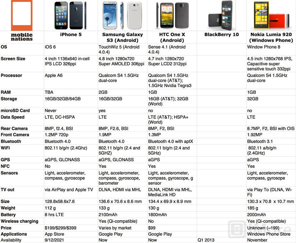 -razboiul-colosilor-iphone-5-vs-samsung-galaxy-s-vs-htc-one-x-vs-blackberry-vs-nokia-lumia-920-spec-shootout_cstuv_0