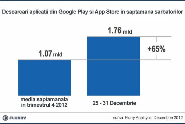 Statistica-descarcari-aplicatii-Android-si-IOS