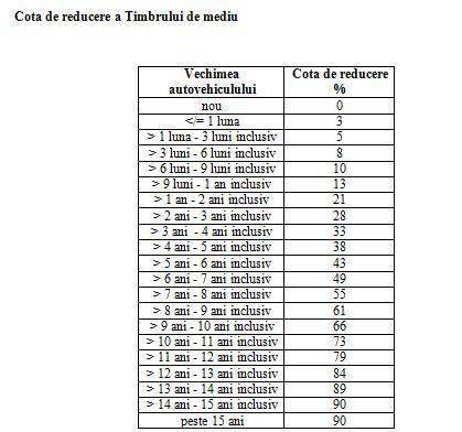 calculator-timbru-de-mediu-taxa-auto-2013-cota-reducere