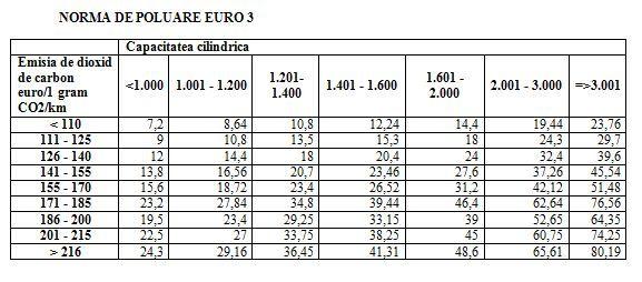 calculator-timbru-de-mediu-taxa-auto-2013-euro-3