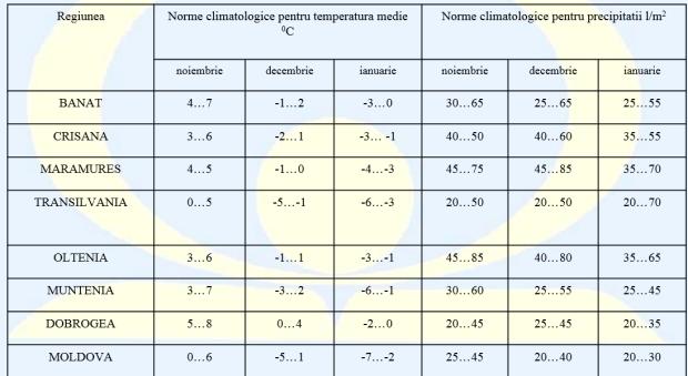 Prognoza-meteo